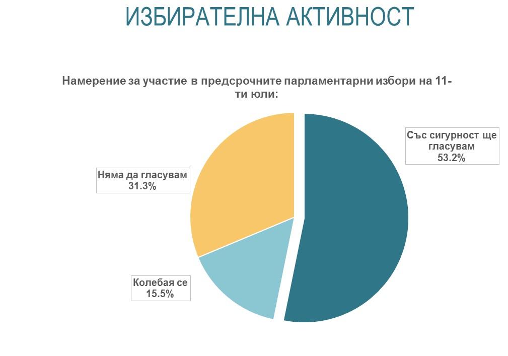 https://alpharesearch.bg/api/uploads/Articles%202021/Jun%20-%20Political%20-%20Campaign%20start/Graph1.jpg