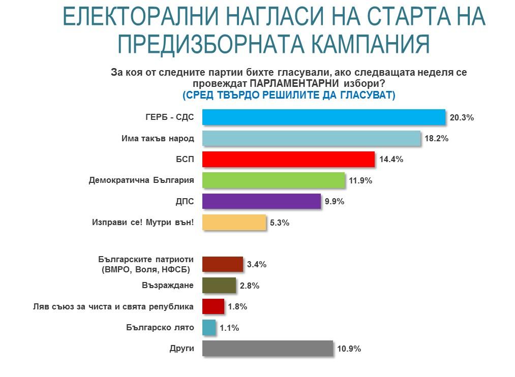 https://alpharesearch.bg/api/uploads/Articles%202021/Jun%20-%20Political%20-%20Campaign%20start/Graph2.jpg