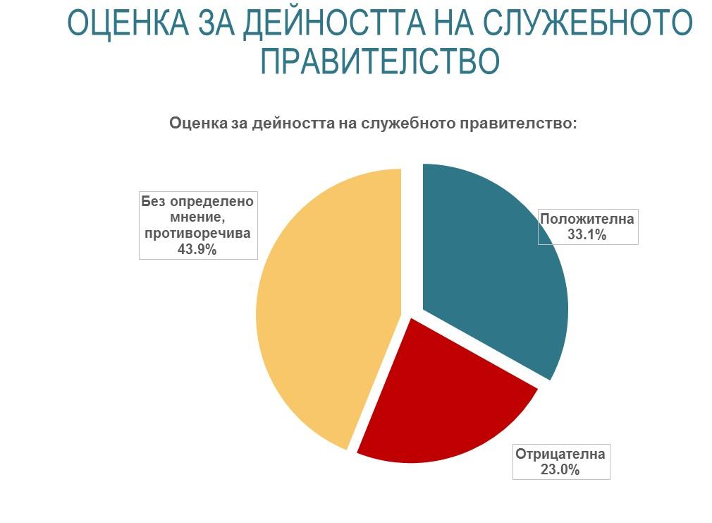 https://alpharesearch.bg/api/uploads/Articles%202021/Jun%20-%20Political%20-%20Campaign%20start/Graph3.jpg